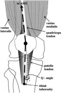 Quadriceps angle