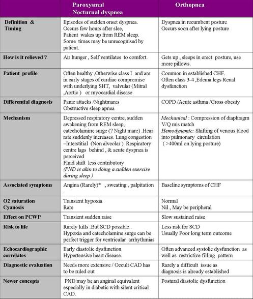 orthopnea vs pnd