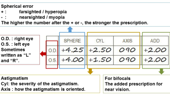 Understanding Eye Glass Prescription Slip