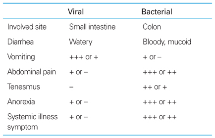 how to tell if diarrhea is bacterial or viral