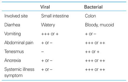 acute diarrhea etiology