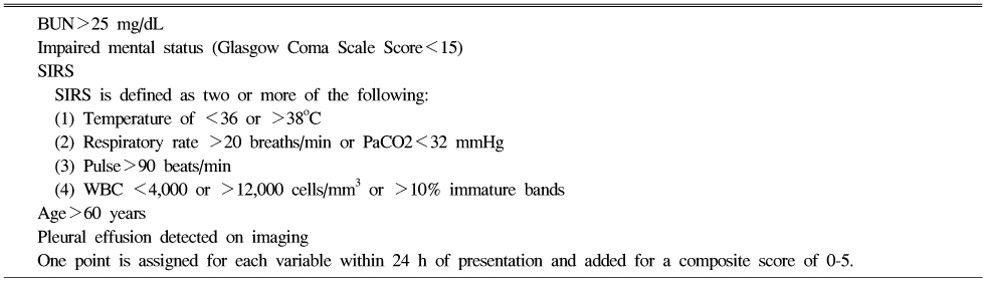 BISAP score acute pancreatitis