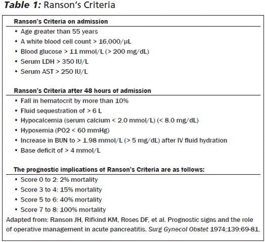 ranson's score acute pancreatitis