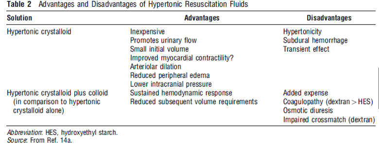 Head trauma fluid resuscitation