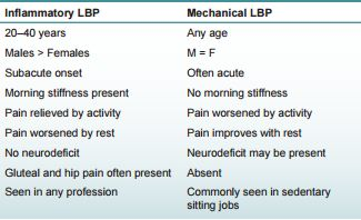 inflammatory vs mechanical back pain