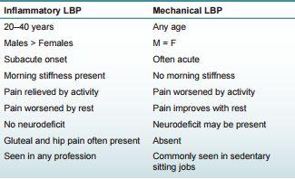 inflammatory vs mechanical back pain