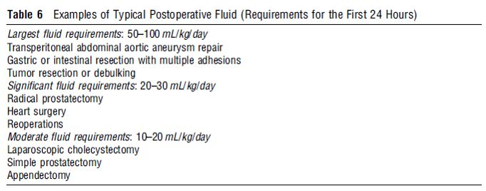 postoperative fluid approximate