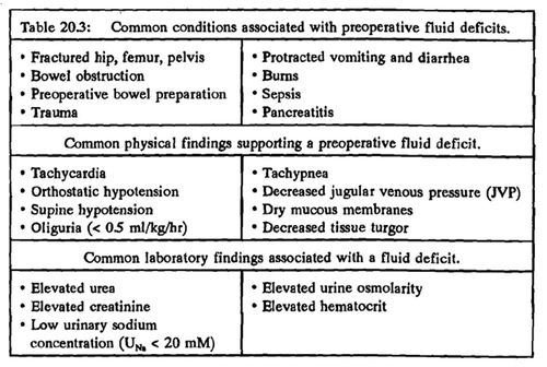 preoperative fluid deficit