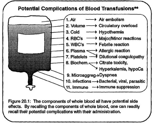 complications of transfusion