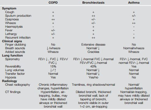 bronchiectasis differential