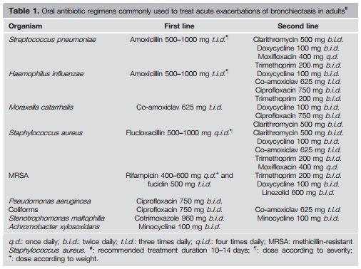 bronchiectasis exacerbation oral antibiotics