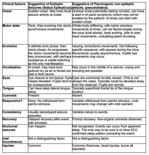 status epilepticus vs pseudostatus