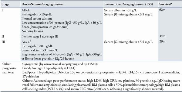 multiple myeloma staging