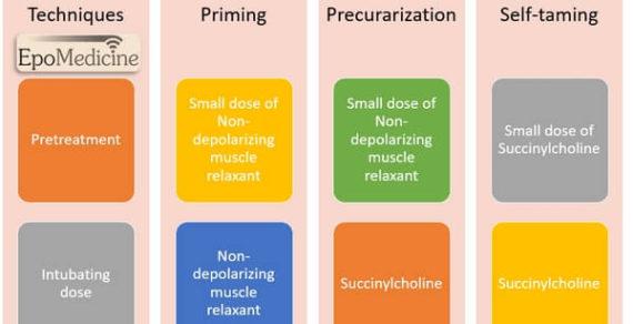 Priming, Precurarization and Self taming