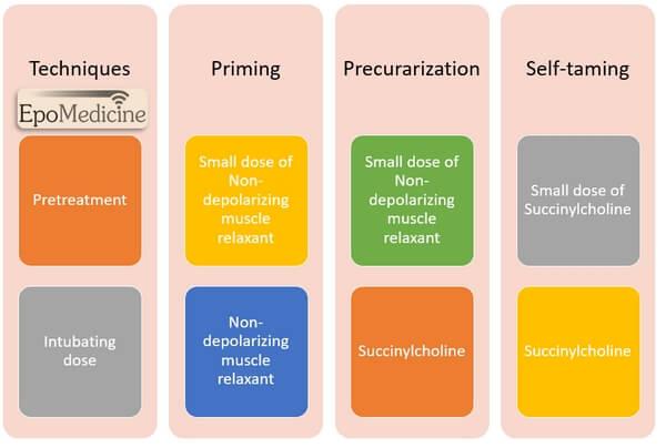 priming, precurarization and self-taming