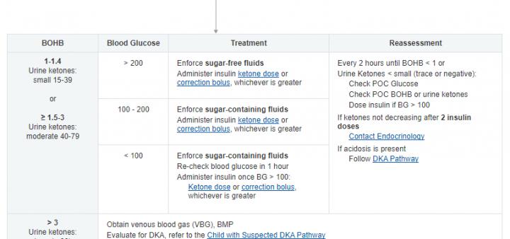 chop diabetic ketosis pathway