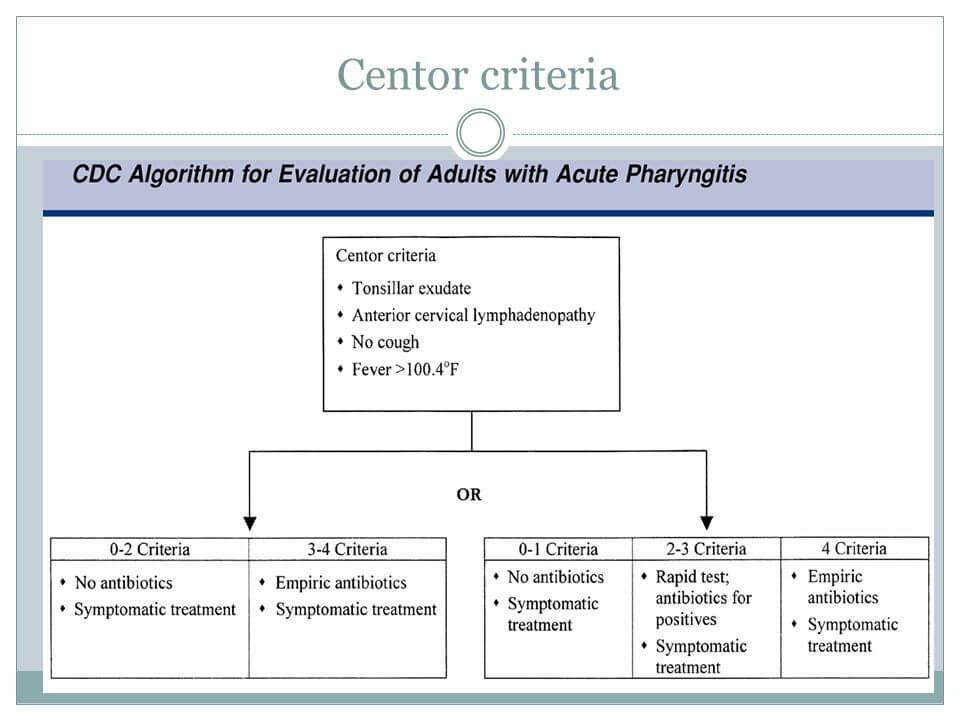 Centor criteria