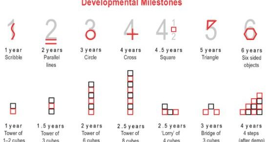Developmental Milestones : Mnemonic