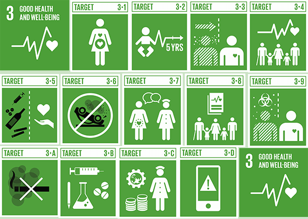 Sustainable Development Goal 3 - Points to Remember ...