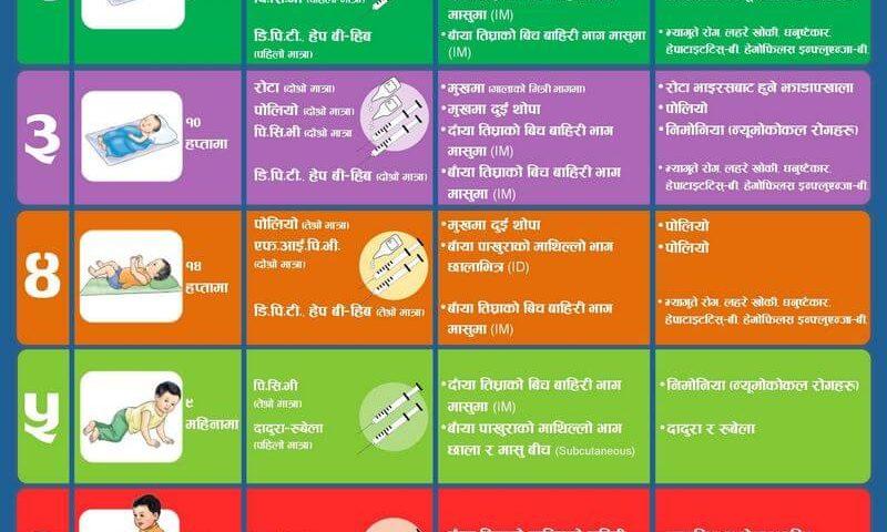 immunization schedule nepal