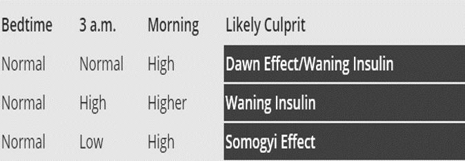somogyi dawn waning effect