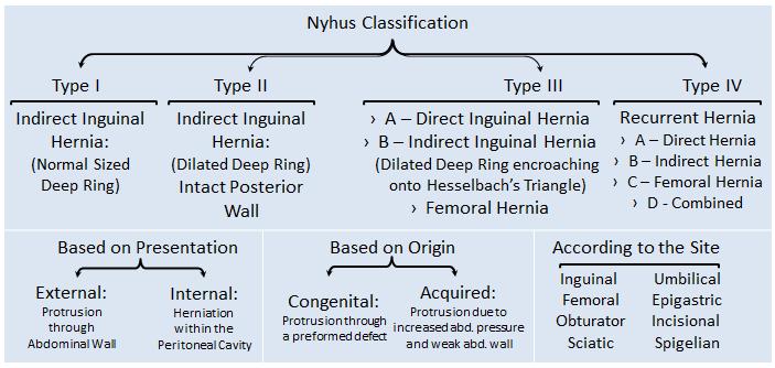 Nyhus classification hernia