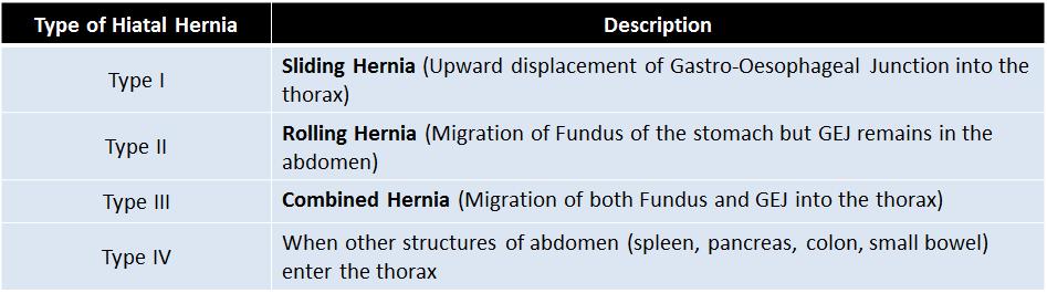 hiatal hernia types