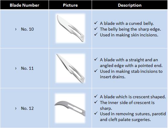 blade numbers