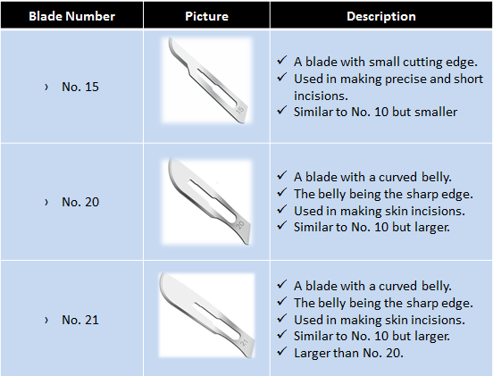 types of blades