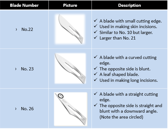 blade classification