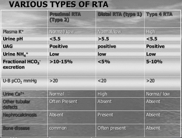 renal tubular acidosis types
