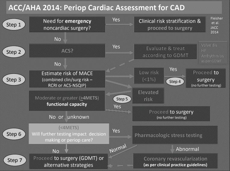 AHA perioperative cardiac evaluation